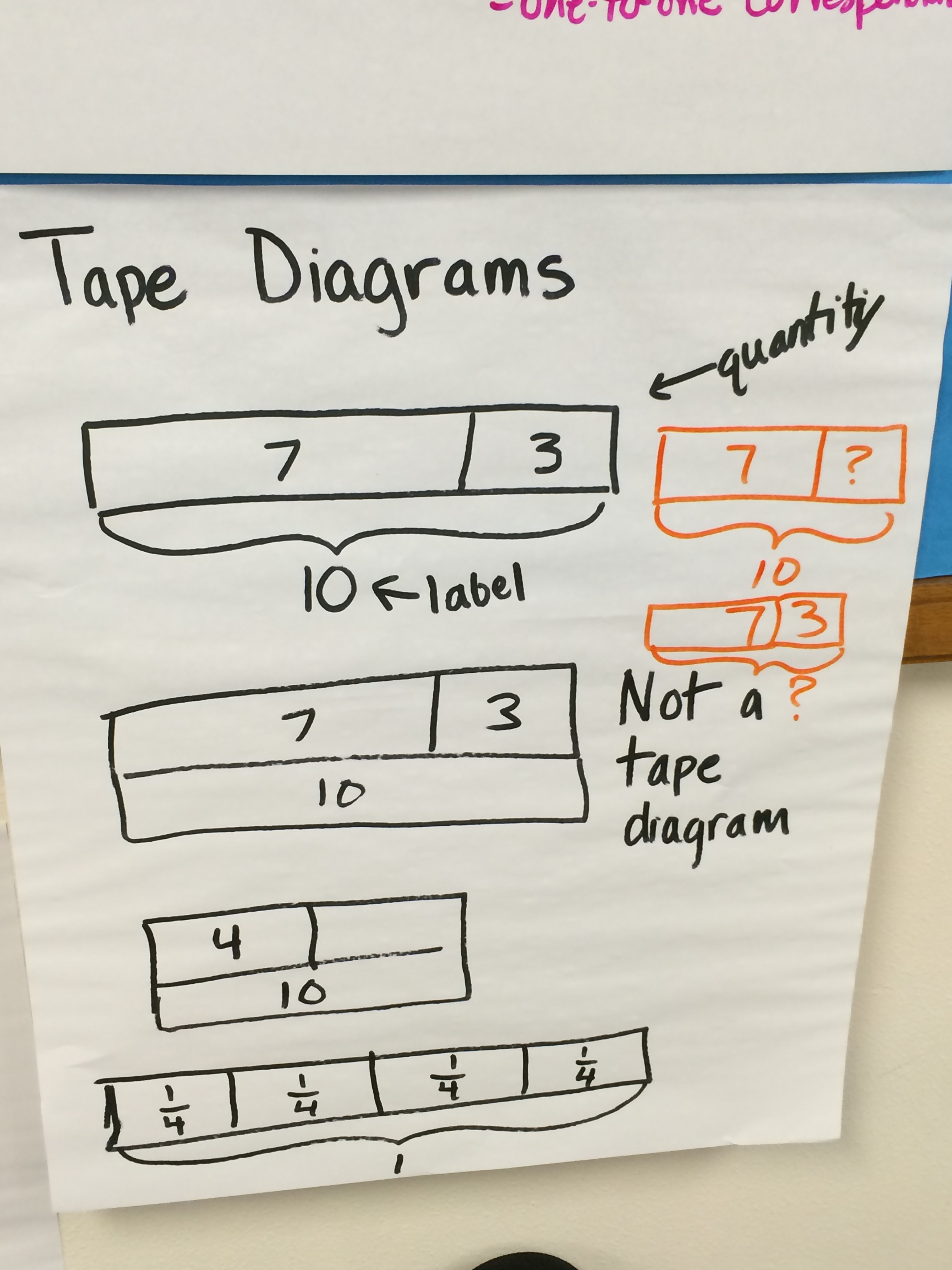 Tape Diagram Anchor Chart